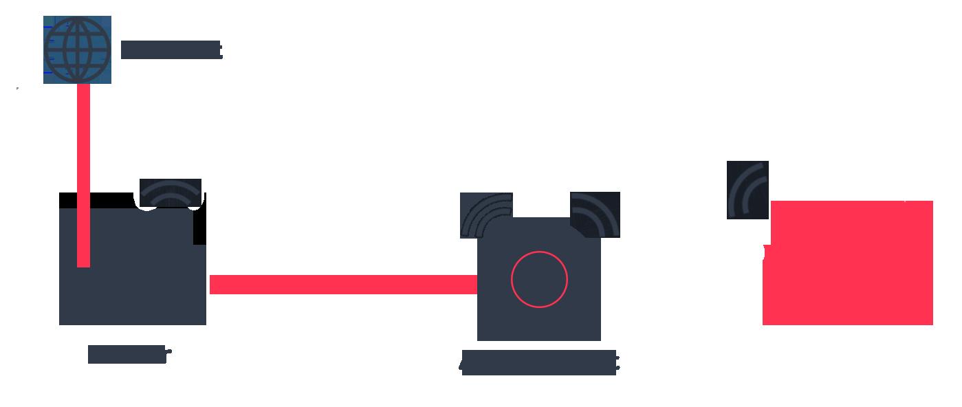 Ungefär såhär ser kopplingarna ut mellan router och accesspunkten.