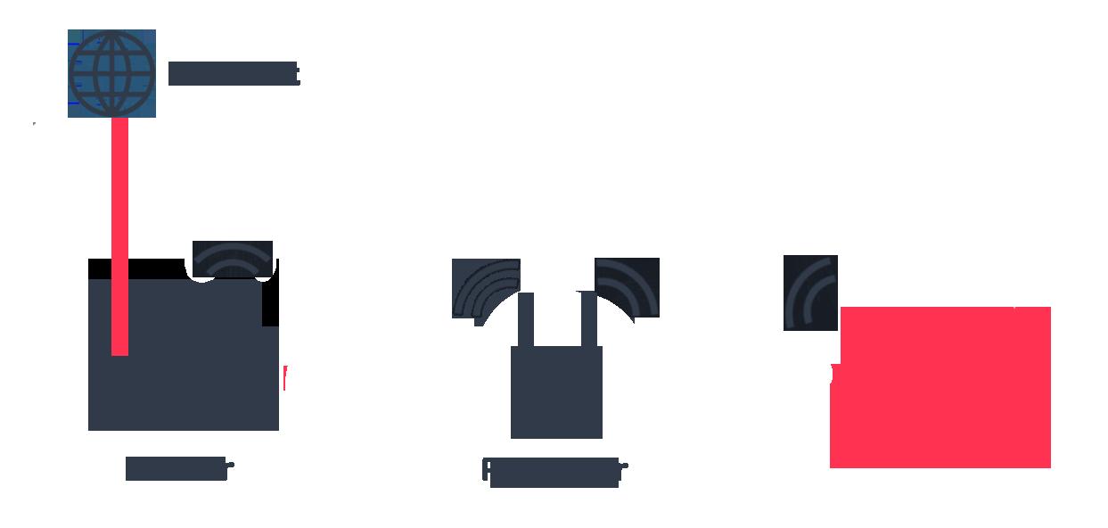 Ungefär såhär ser kopplingen ut mellan internet, router och repeatern.