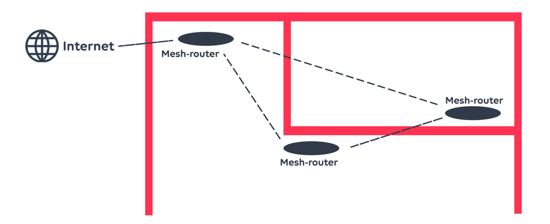 Ungefär såhär ser kopplingen mellan mesh-routrar och internet ut.