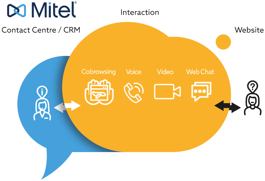 Cobrowsing integration with Mitel