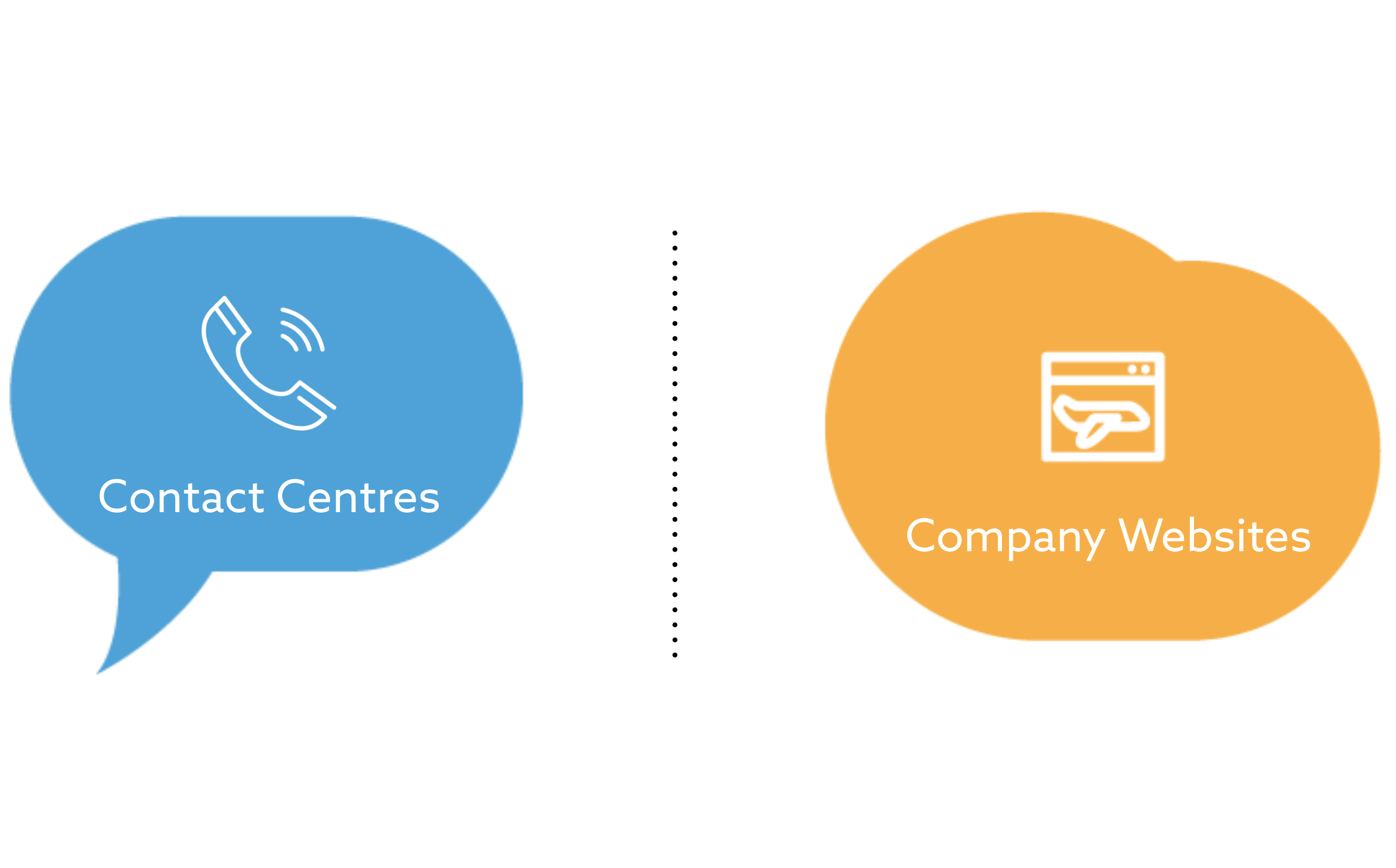 Website driven contact centre