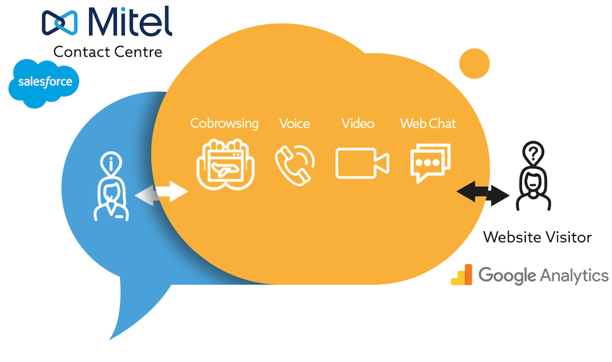 Contact channels integrated with Mitel/Salesforce