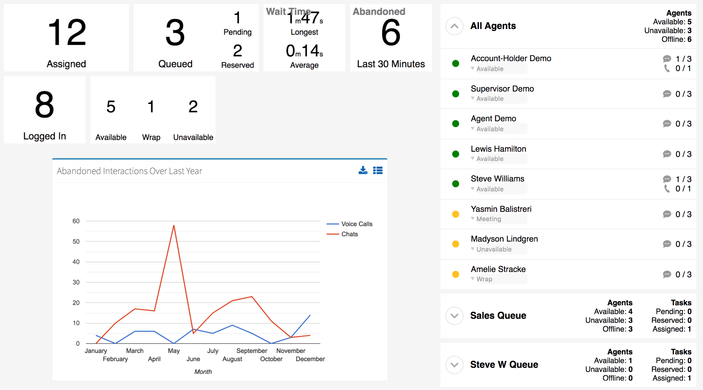 Screenshot of Manager's dashboard