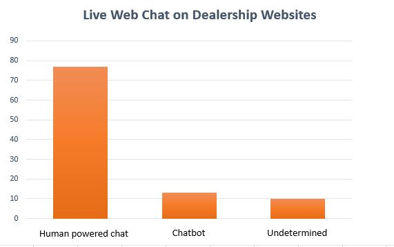 Bar chart of dealerships using live chat