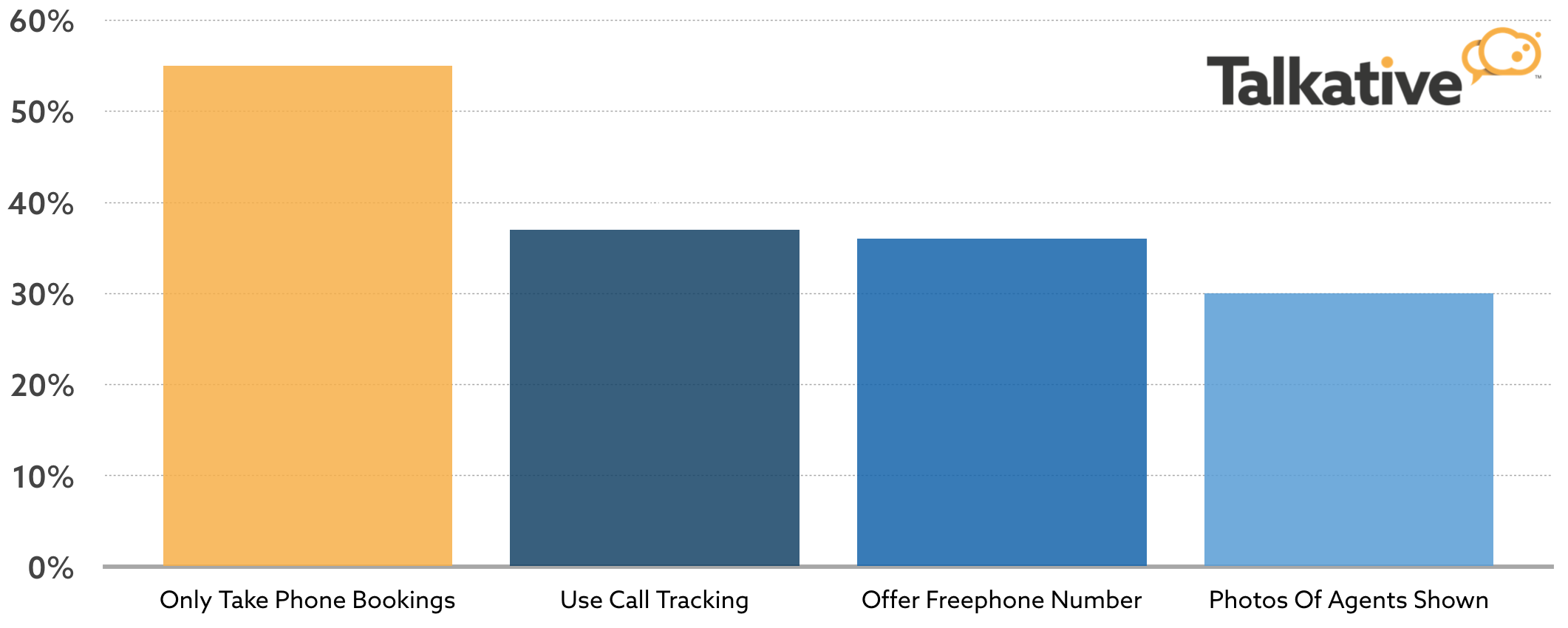 55% of travel companies only take bookings via calls