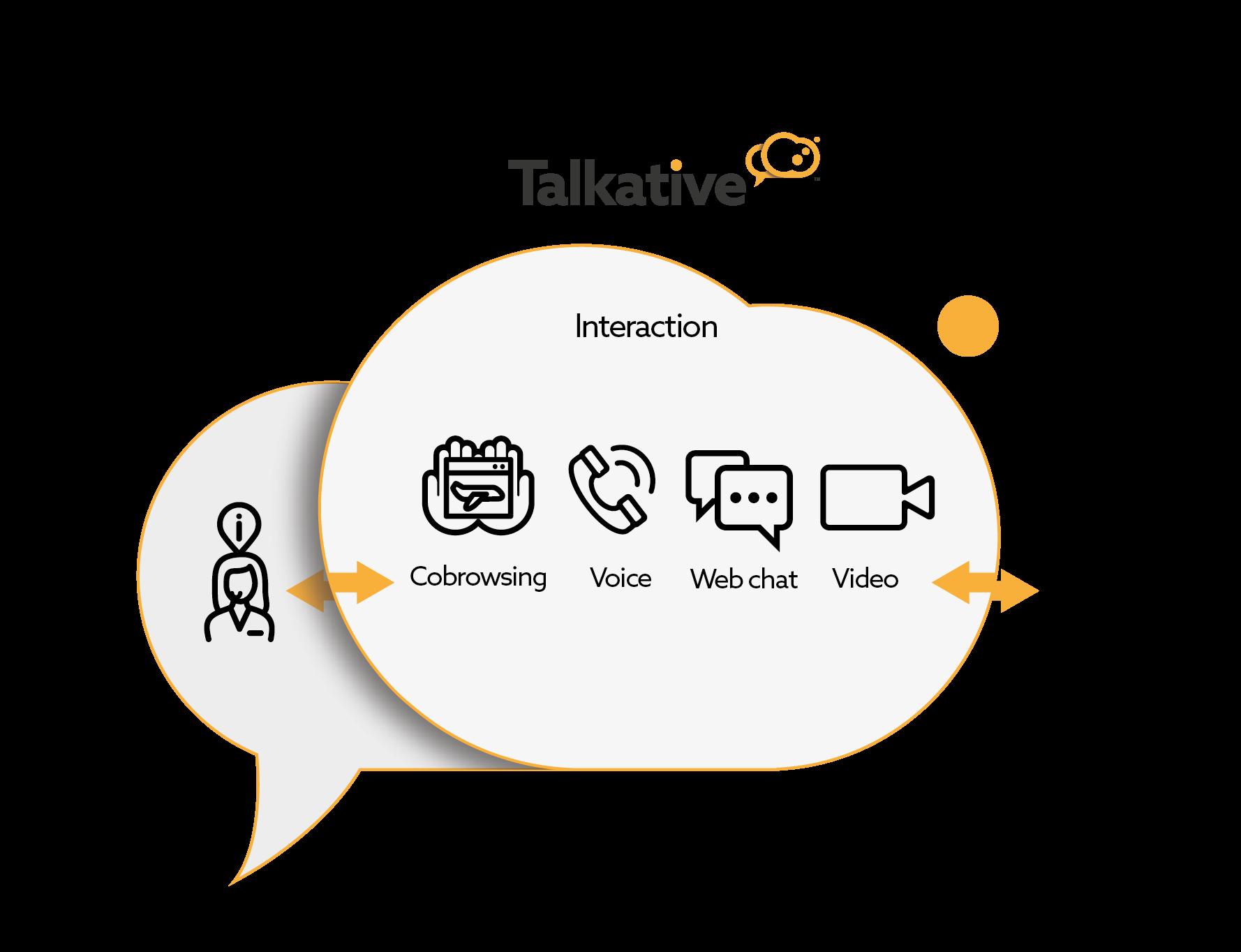 Talkative digital contact channels