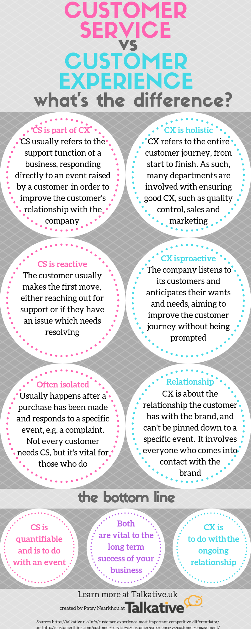Key differences of customer service and experience