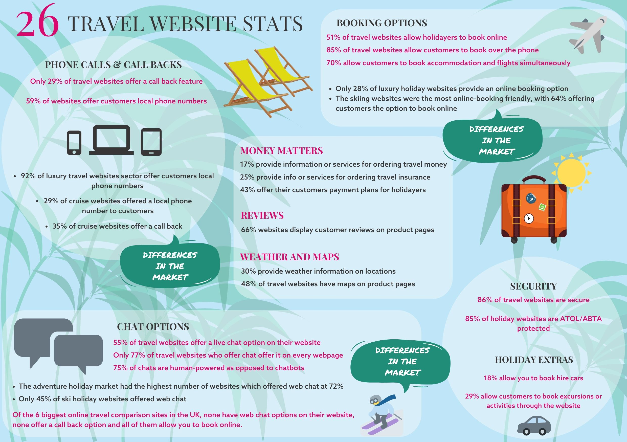 Travel website stats infographic