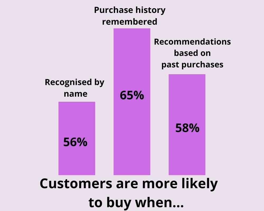 Personalisation improves customer retention