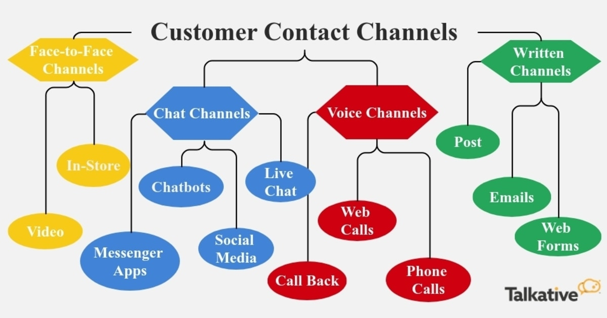 12 Customer Contact Channels
