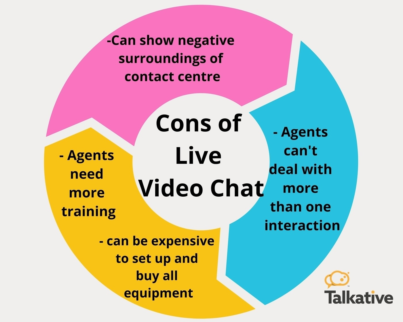 Cons of live video chat