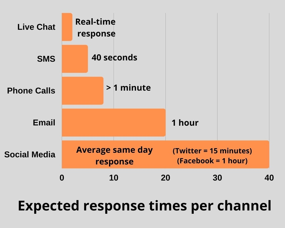 Expected response times per contact channel