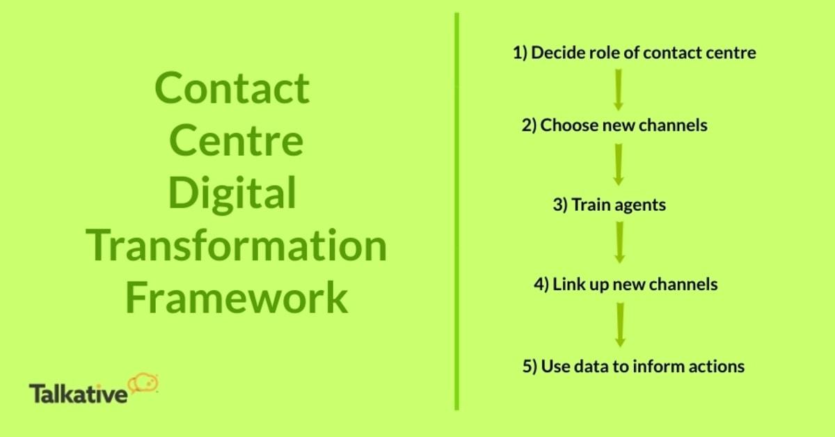 Outline of Digital Transformation Framework