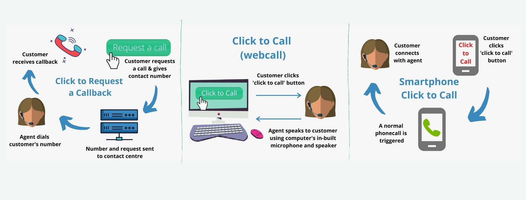 3 types of click to call