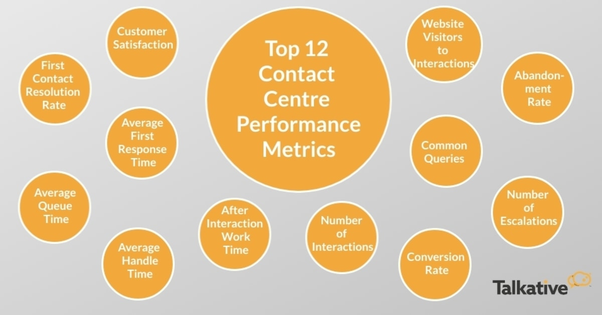 List of 12 contact channel metrics
