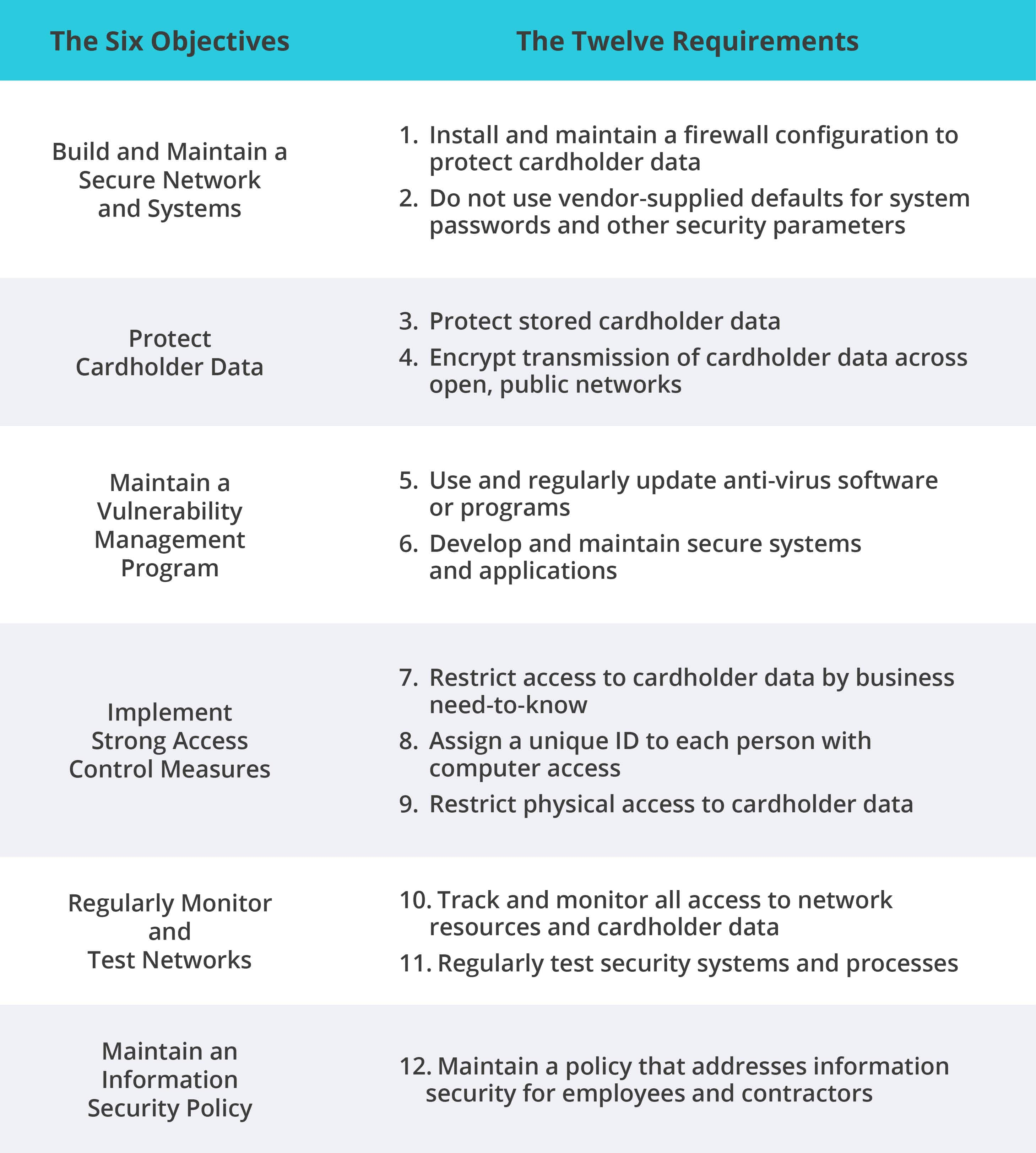 The Twelve Requirements to be PCI Compliant