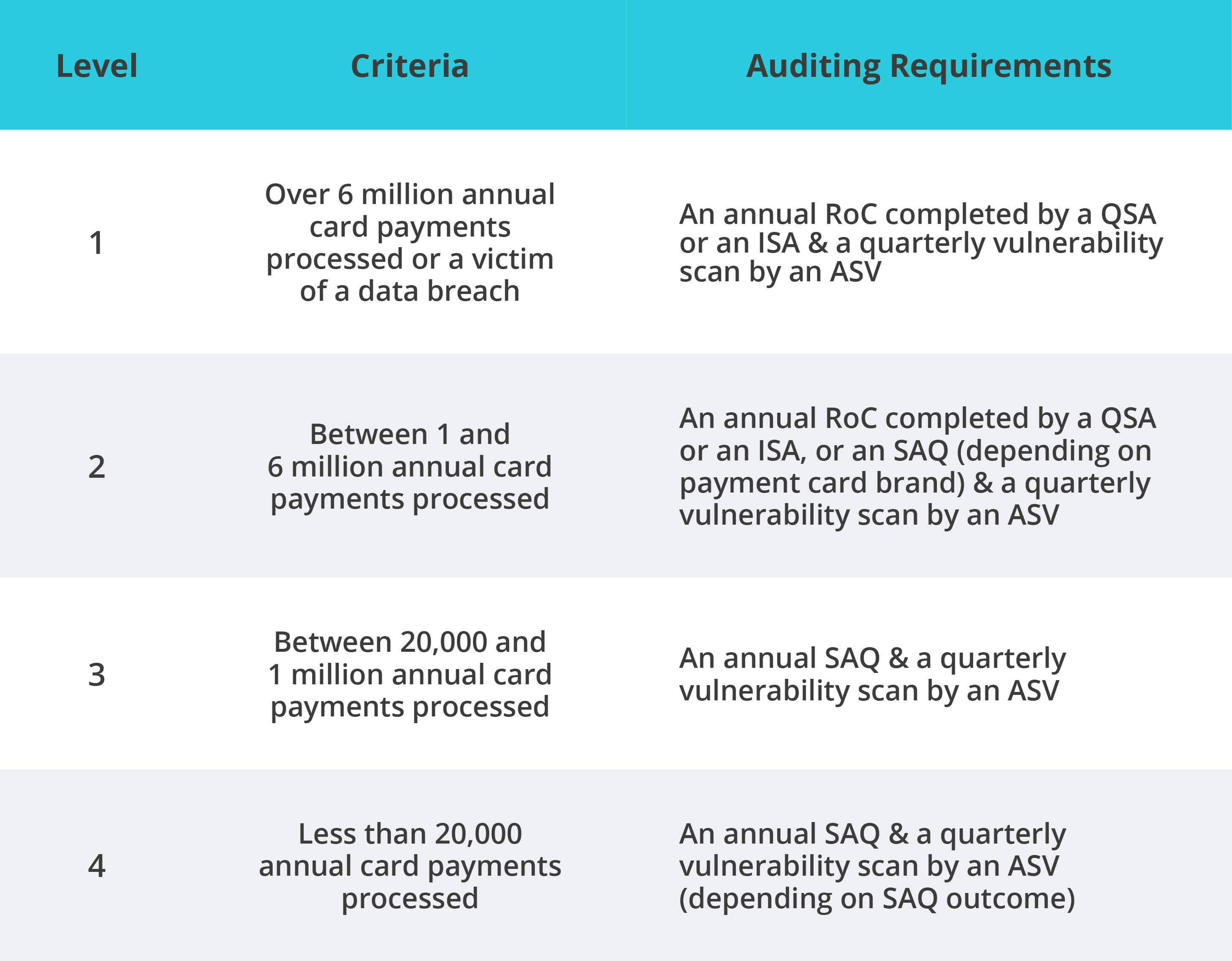 The Four Levels of PCI Compliance