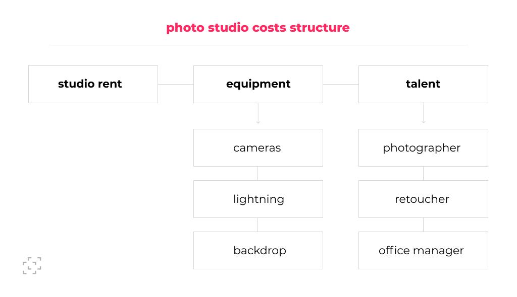 Photo studio costs structure scheme
