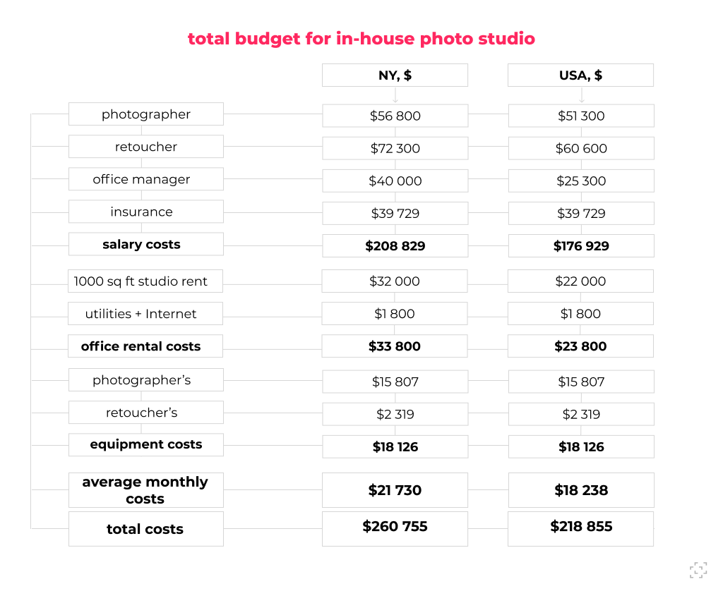 detailed budget for in-house photo studio