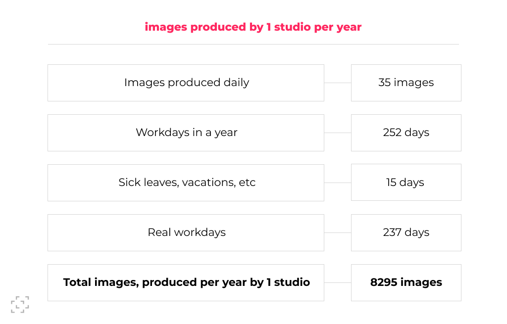 production capacity by one photo studio