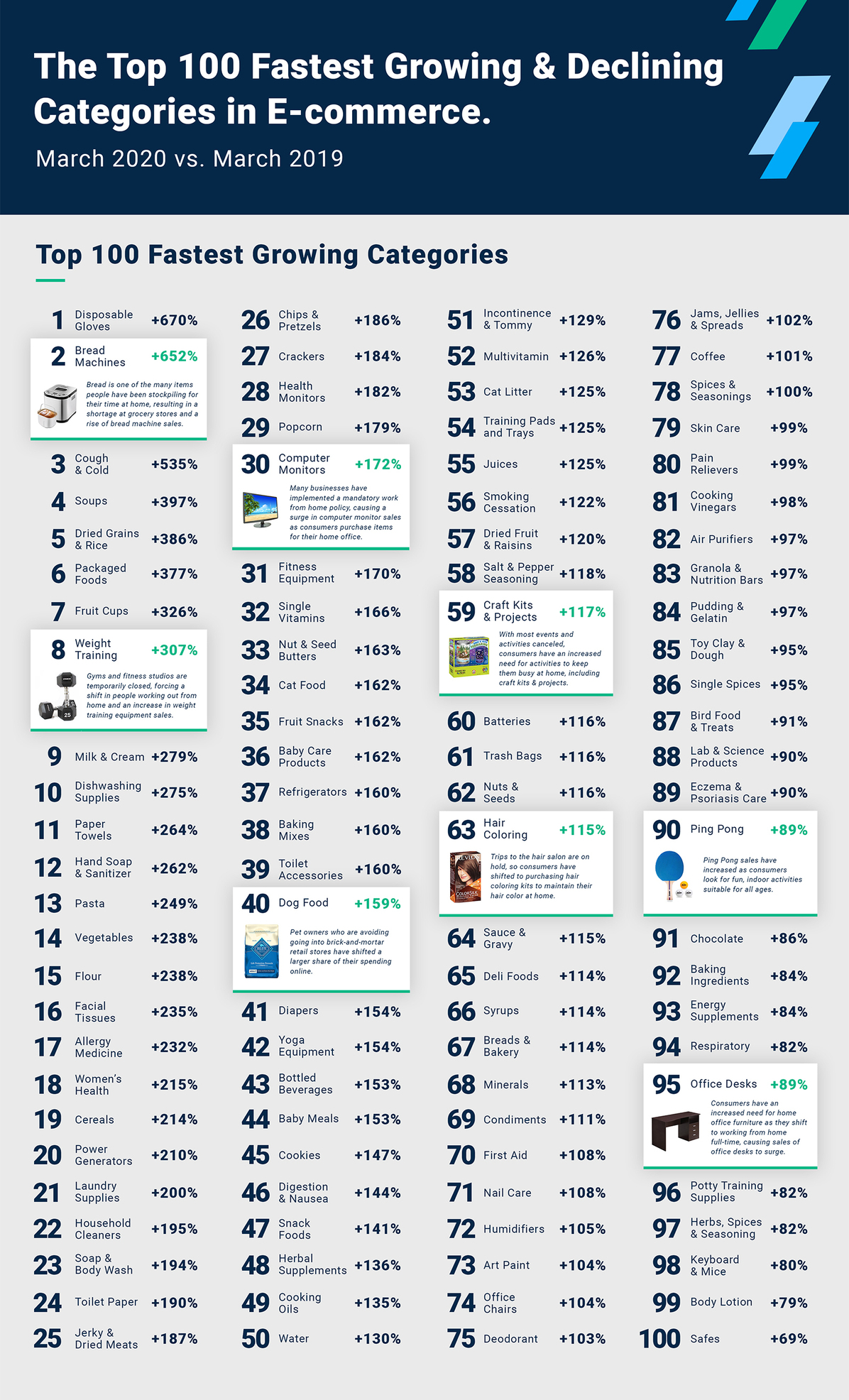 top fastest growing ecommerce categories