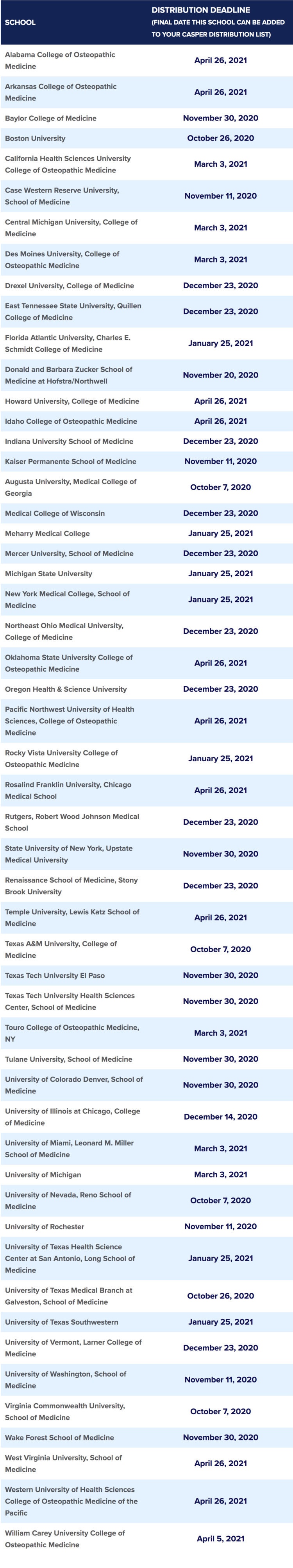 Medical School Application Deadlines 2020-2021 for AMCAS, AACOMAS, TMDSAS, and CASPer; Updated 4 20 20 — Savvy Pre-Med.png