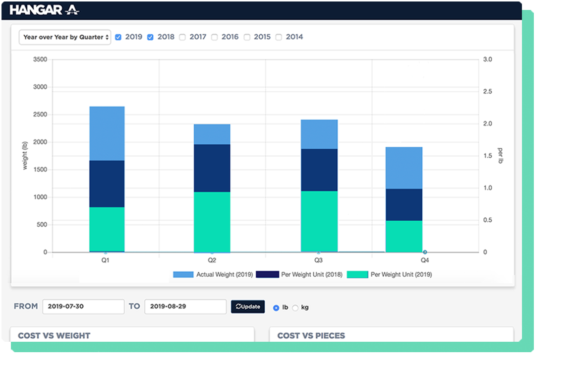 hangar_a digital air cargo marketplace for expedited same day air cargo shipments, book door-to-door shipments faster, actionable analytics, optimize supply chain logistics process, airline carriers, freight forwarders