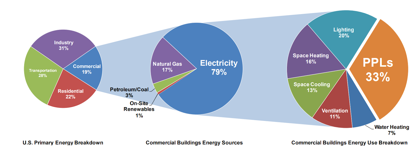 Figure 1: PPLs account for 33% of the total energy consumed by commercial buildings. Graph by Chad Lobato, NREL; Data source: DOE (2010)