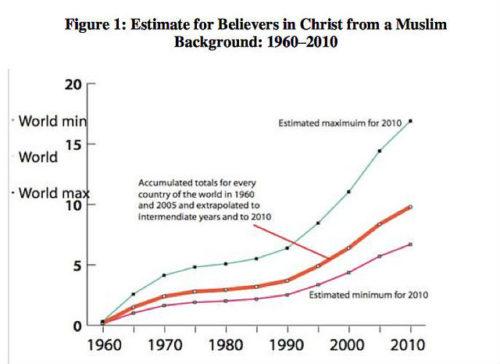 estimacion de musulmanes convertidos al cristianismo