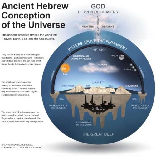 cosmologia hebrea 2