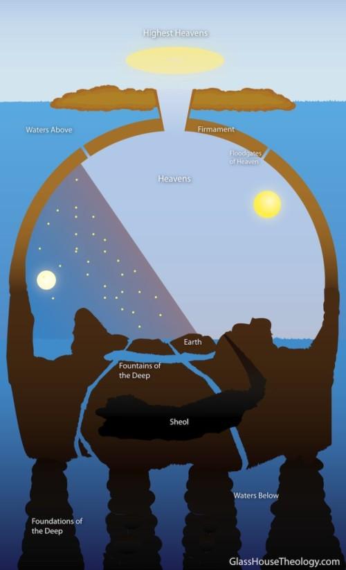 cosmologia hebrea 4