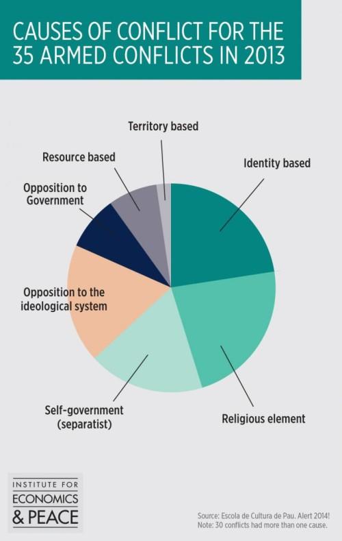 causas de colflictos armados en 2013