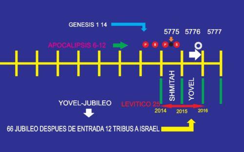 calendario profetico del pueblo de israel