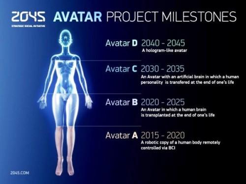 transhumanismo 2045