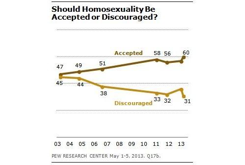 aceptacion general de la homosexualidad