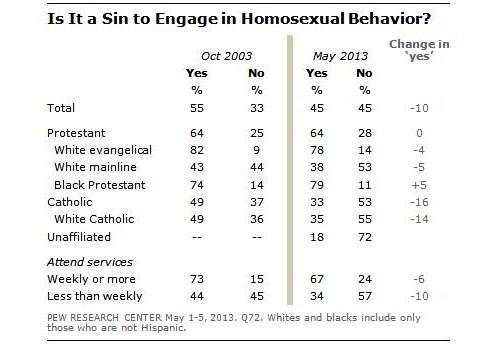 homosexualidad como pecado