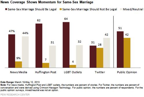 cobertura de medios en matrimonio homosexual