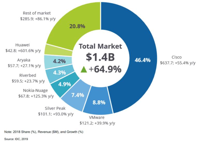 SD WAN Market Share