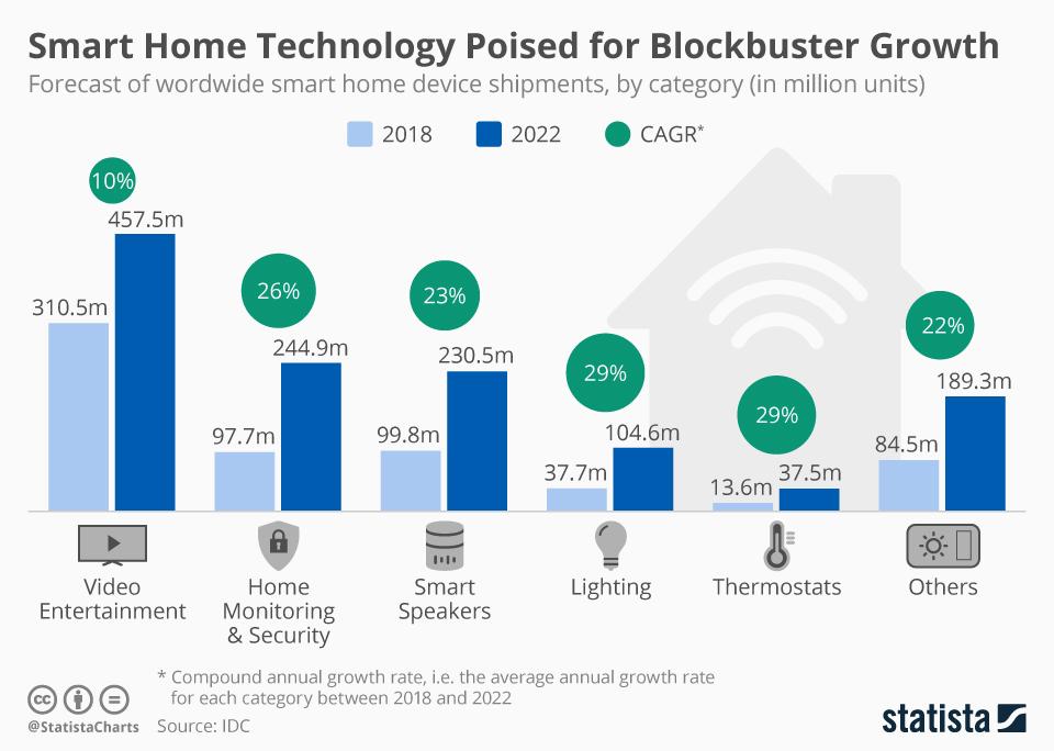 Smart Home Market & Trends