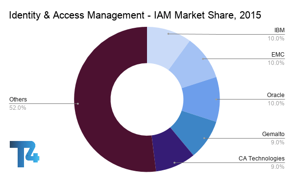 IAM Market Share