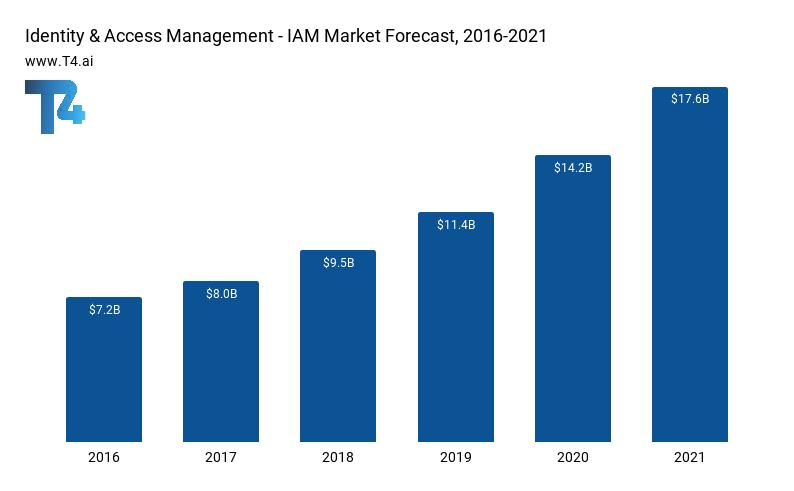 IAM Market Size