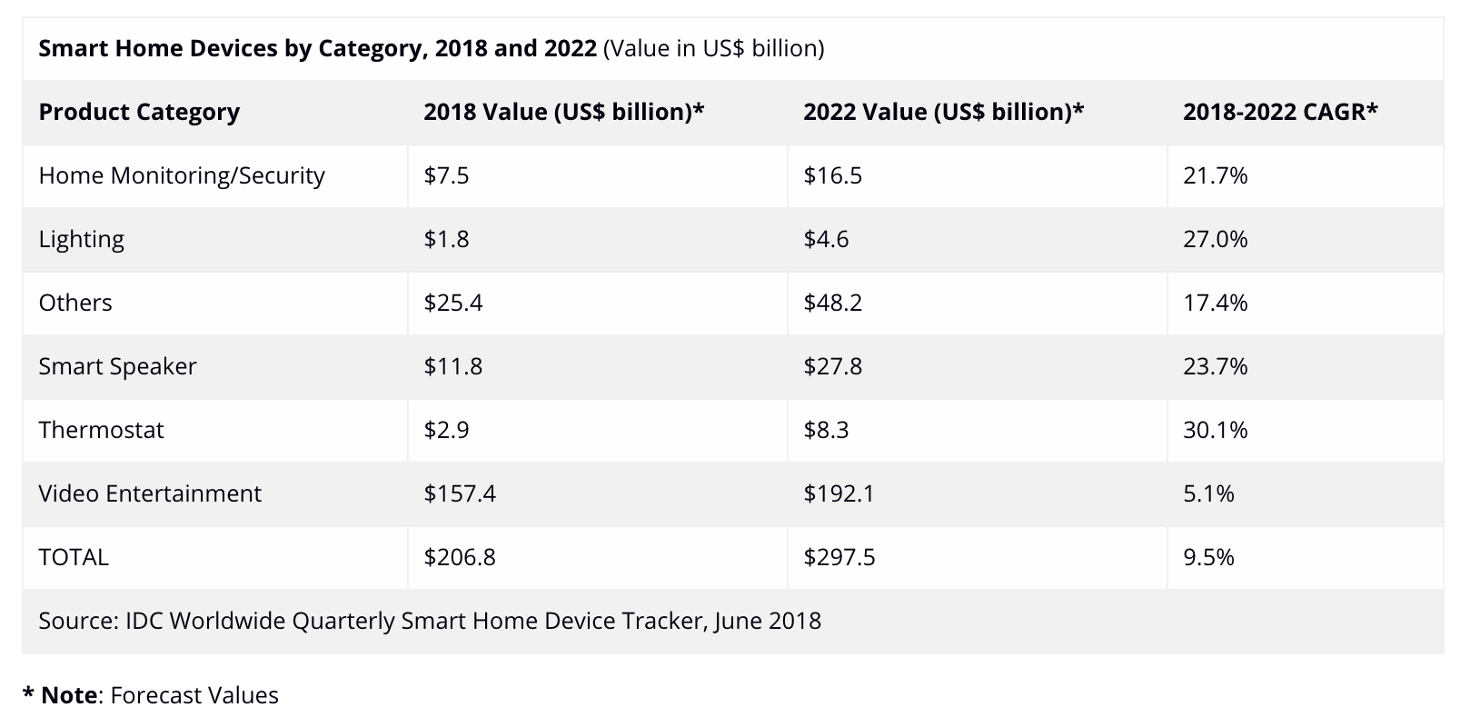 Global Smart Home Market by Smart Home Category