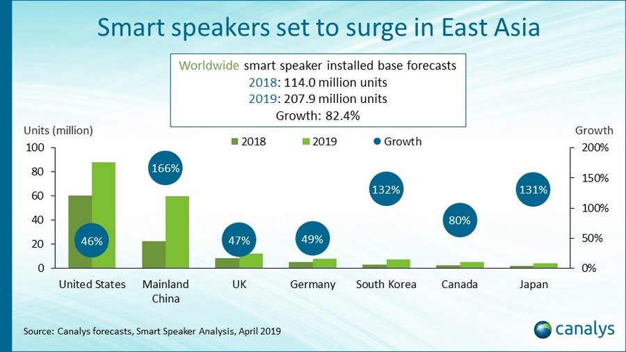 Smart Speaker Market Size Installed Base