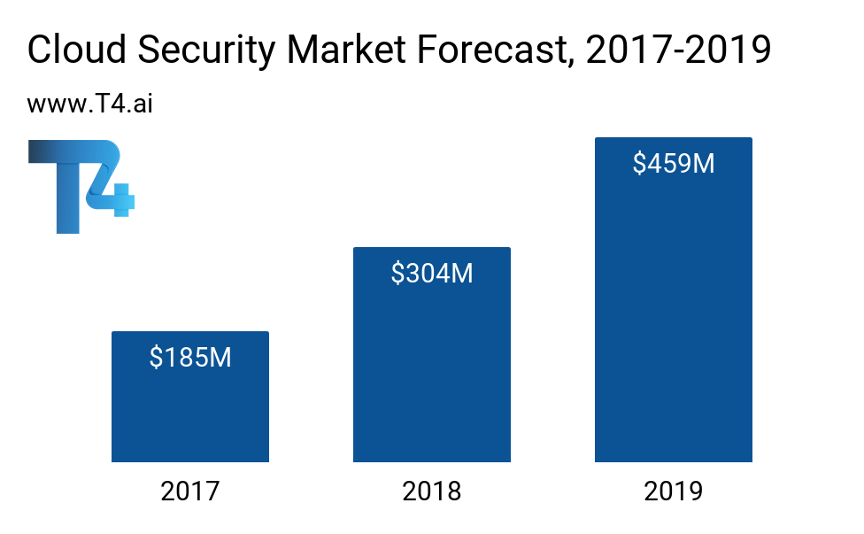 Cloud Security Market Size