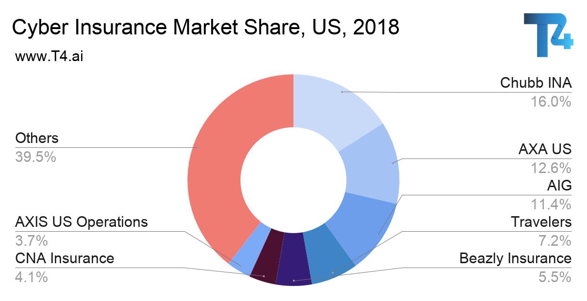 Cyber Insurance Market Share