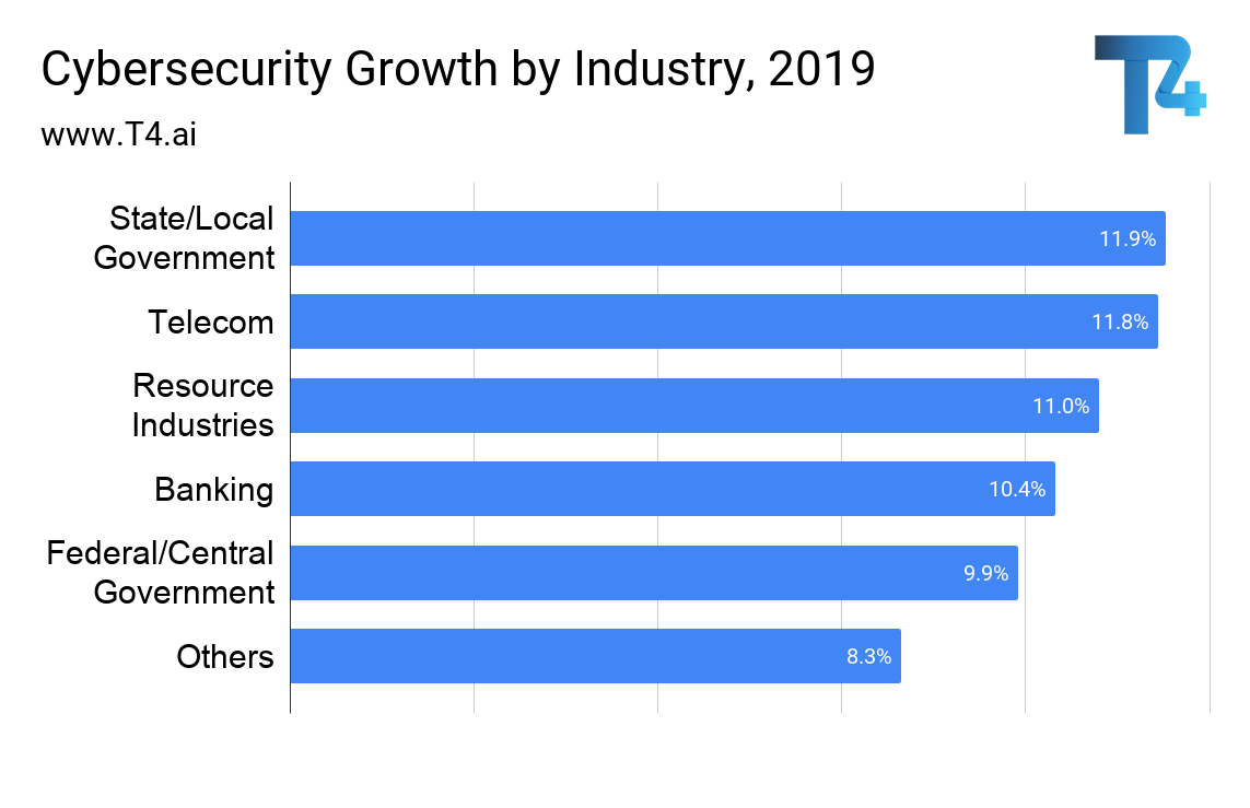 Cybersecurity Growth by Industry