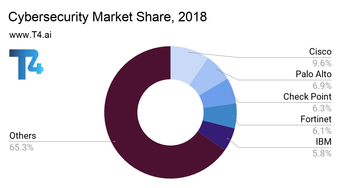Cybersecurity Market Share
