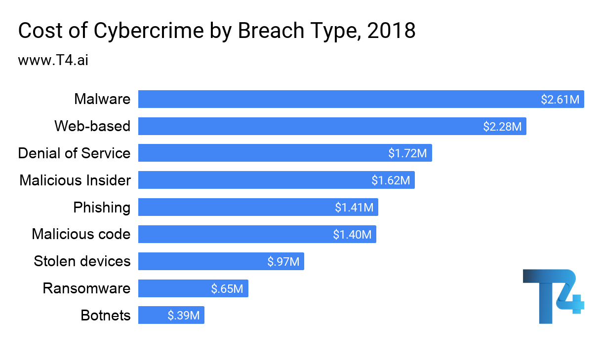 Cost of Cybercrime by Breach Type