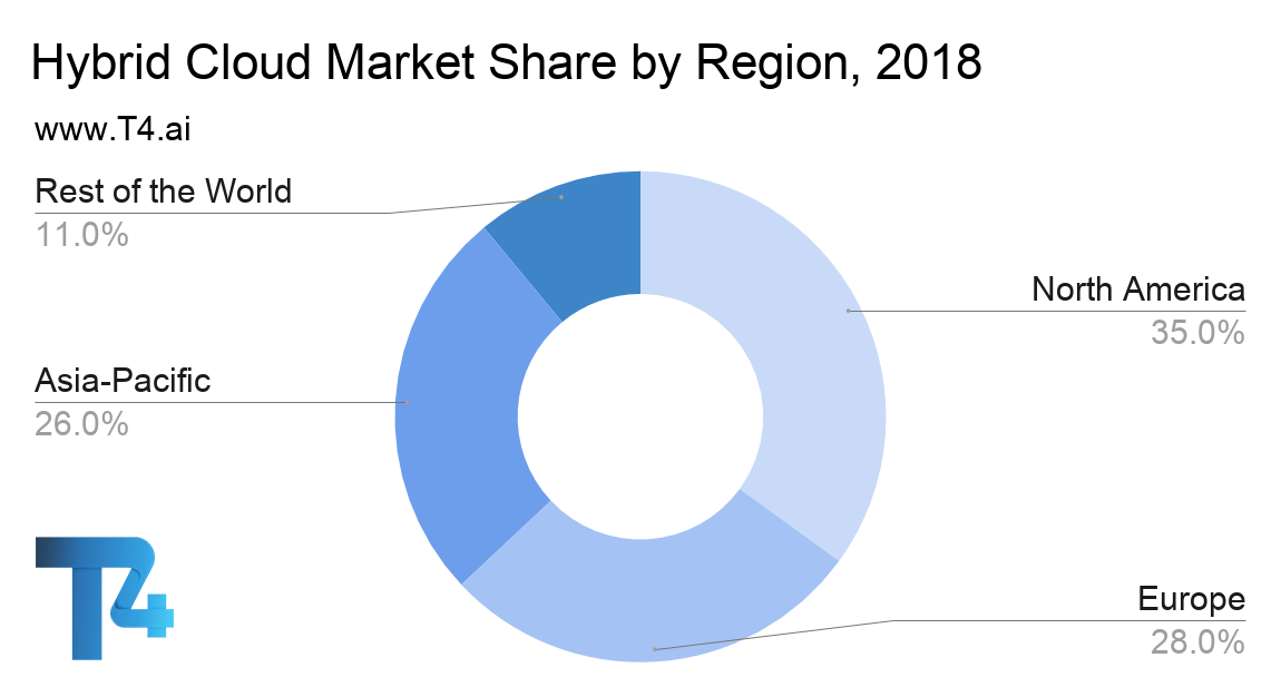 Hybrid Cloud Regional Market Share