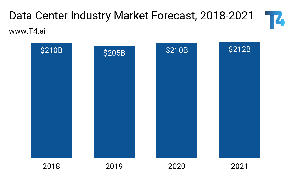 Data Center Industry Market Size